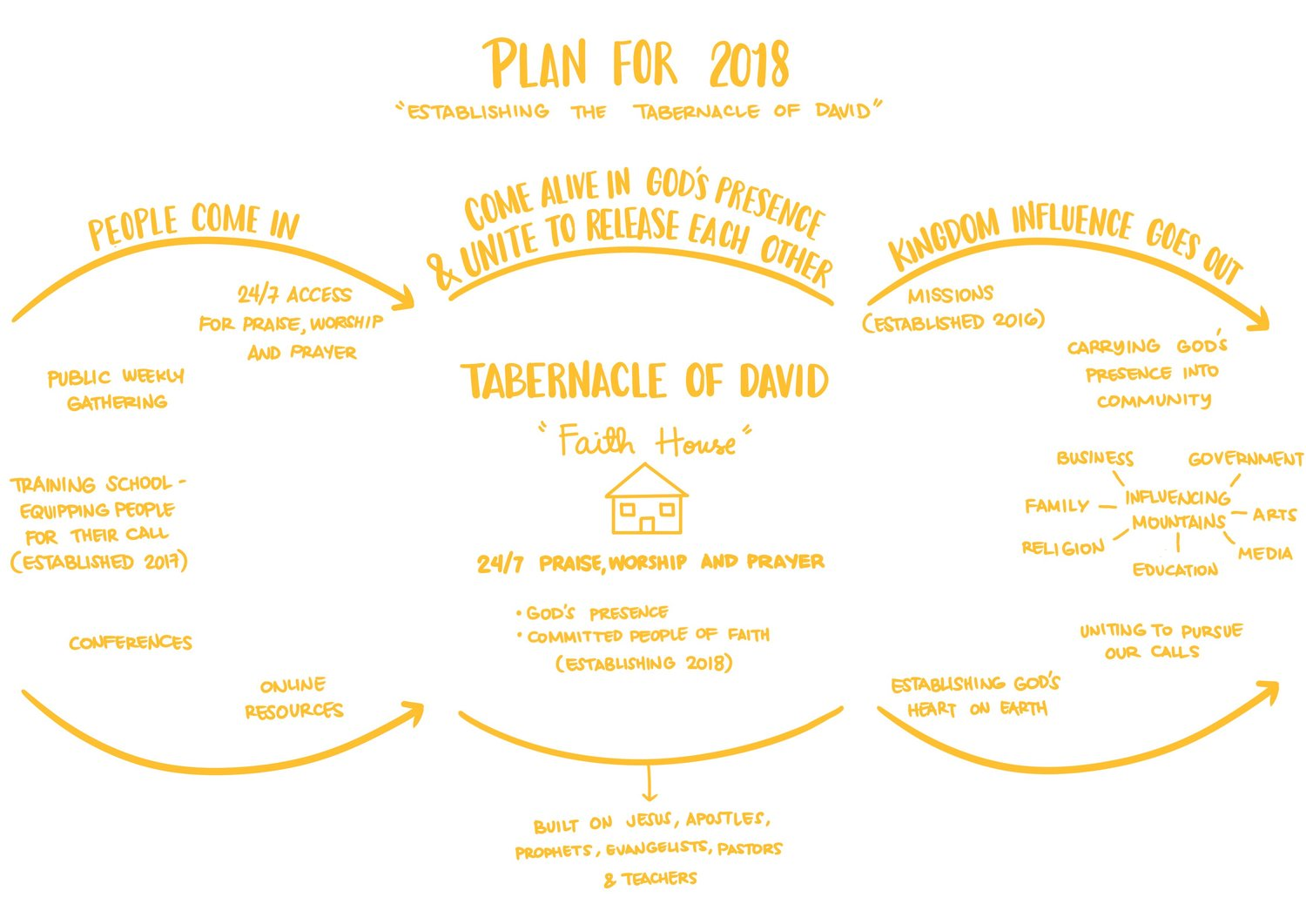 "Actual ""Plan for 2018"" posted on website"